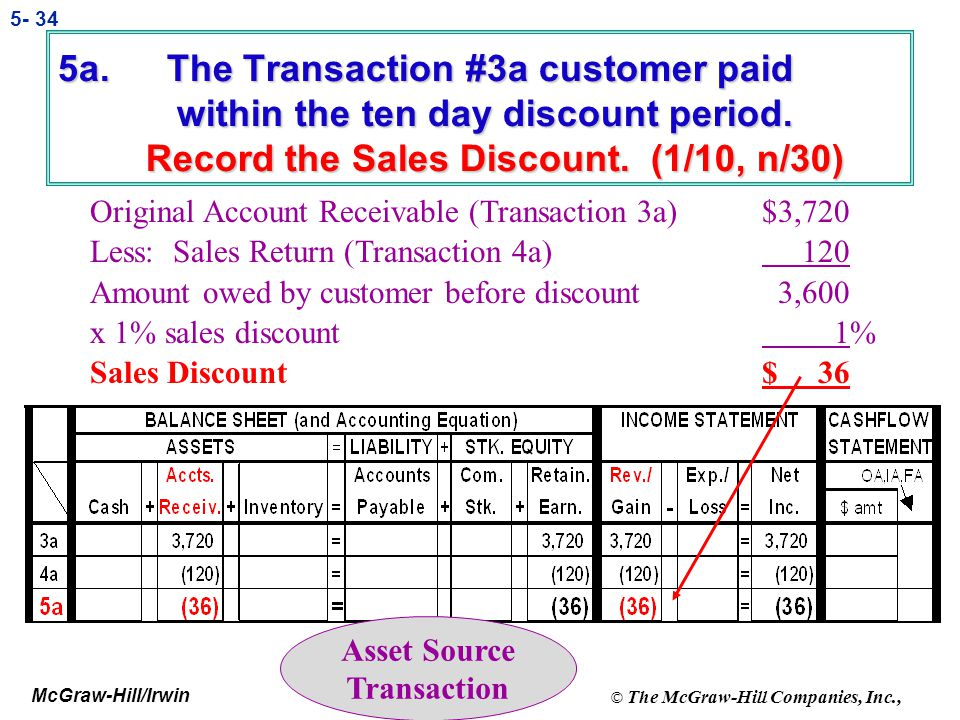 5a. The Transaction #3a customer paid within the ten day discount period. Record the Sales Discount. (1/10, n/30)
