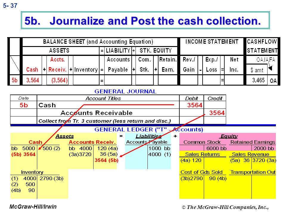 5b. Journalize and Post the cash collection.