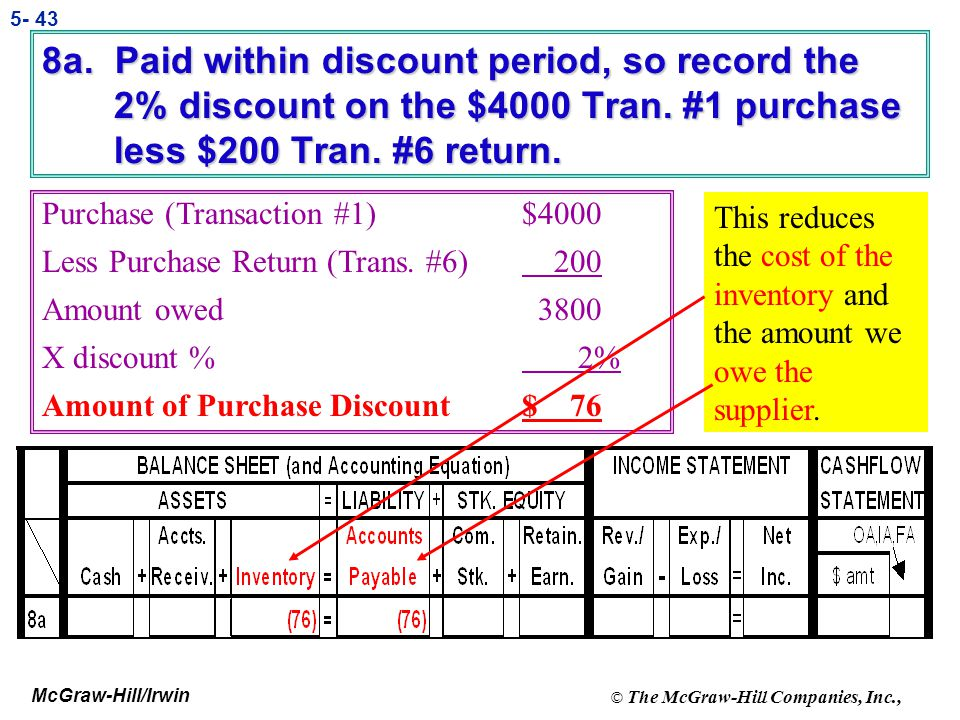 8a. Paid within discount period, so record the 2% discount on the $4000 Tran. #1 purchase less $200 Tran. #6 return.