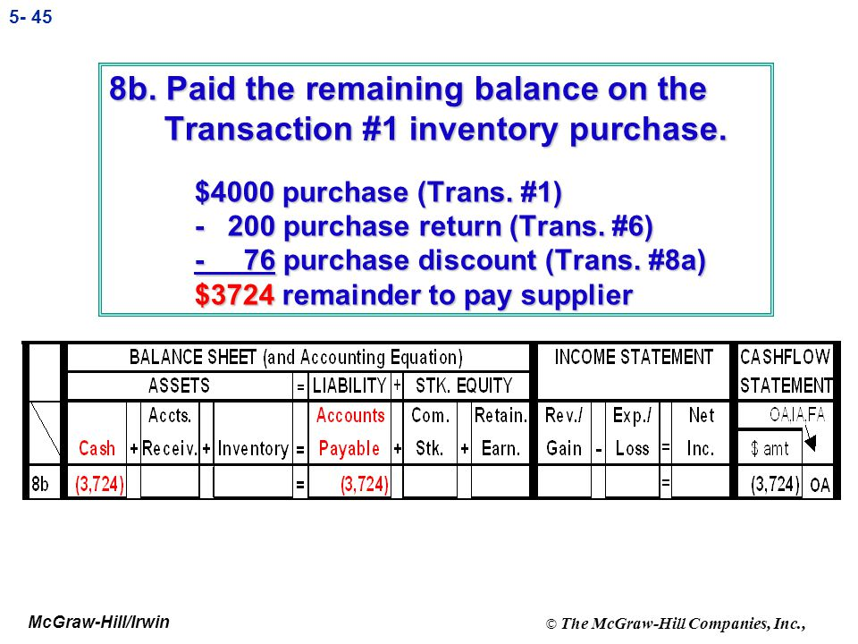 8b. Paid the remaining balance on the Transaction #1 inventory purchase.