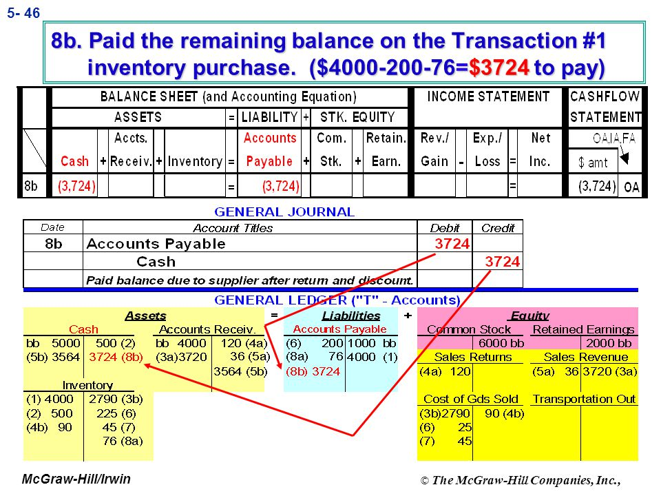 8b. Paid the remaining balance on the Transaction #1 inventory purchase. ($4000-200-76=$3724 to pay)