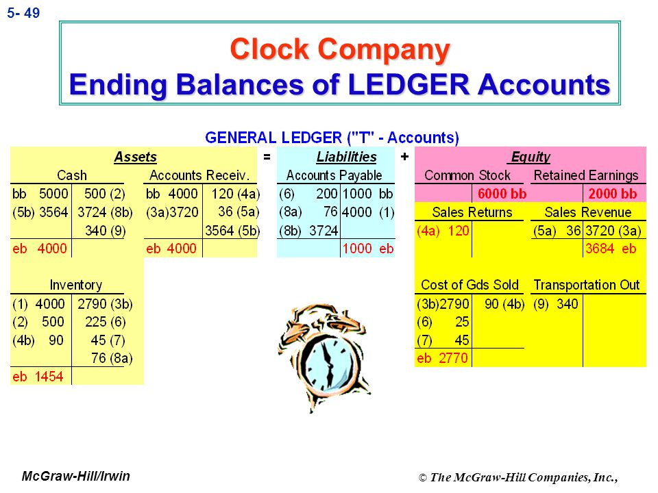 Clock Company Ending Balances of LEDGER Accounts