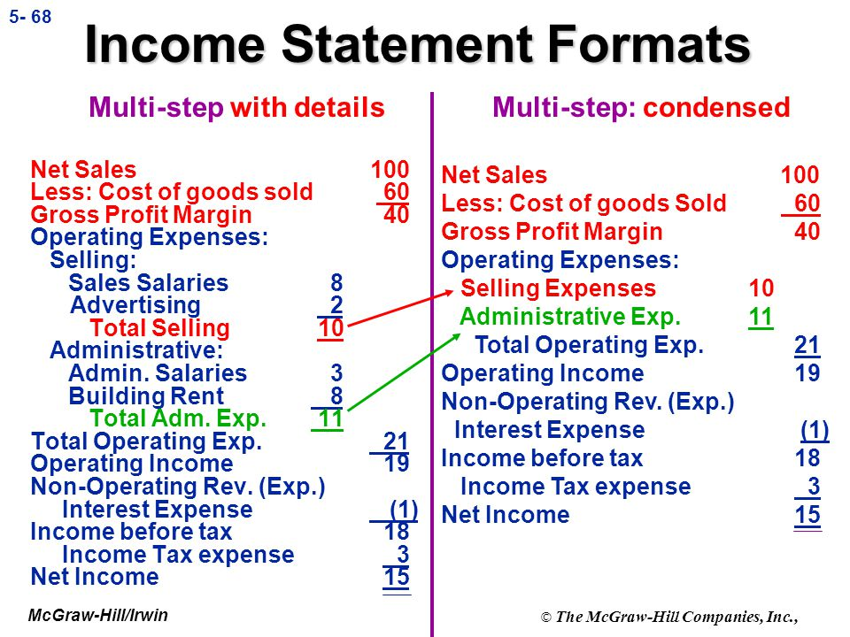 Income Statement Formats