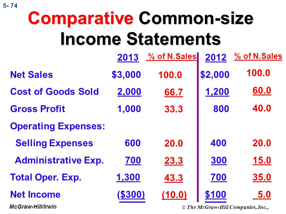 Comparative Common-size Income Statements