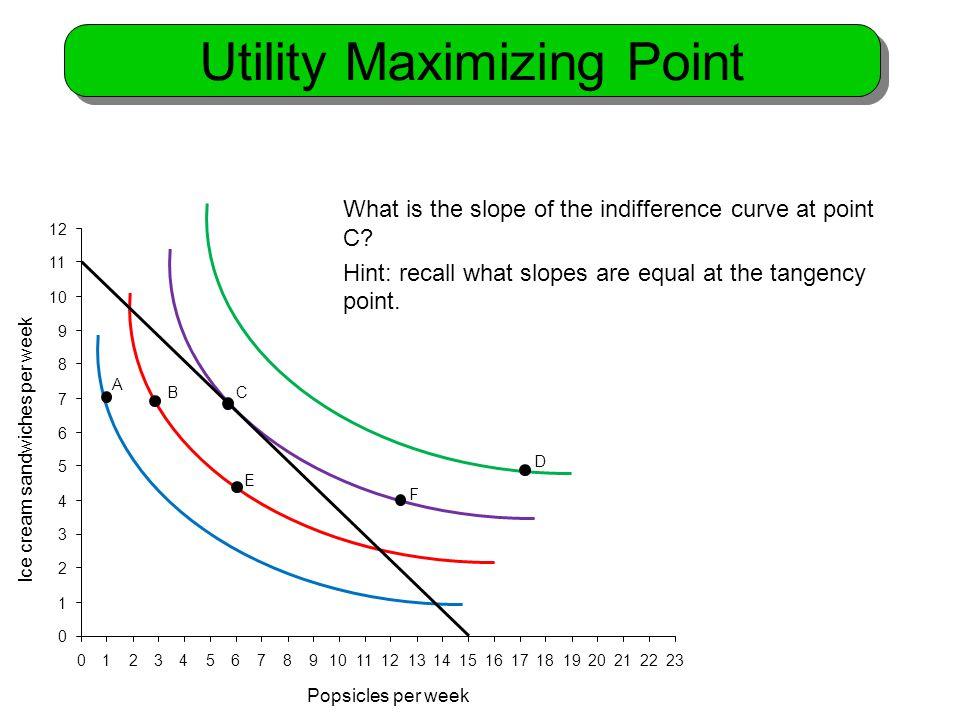 Utility Maximizing Point