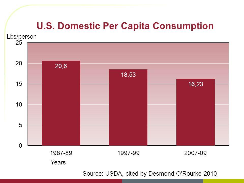 U.S. Domestic Per Capita Consumption