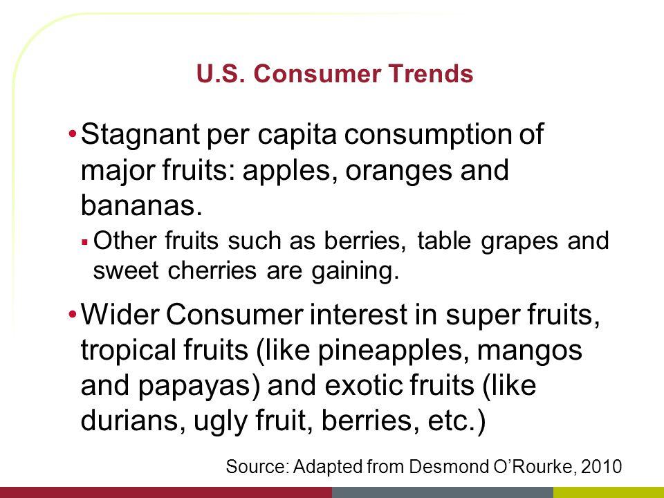 U.S. Consumer Trends Stagnant per capita consumption of major fruits: apples, oranges and bananas.
