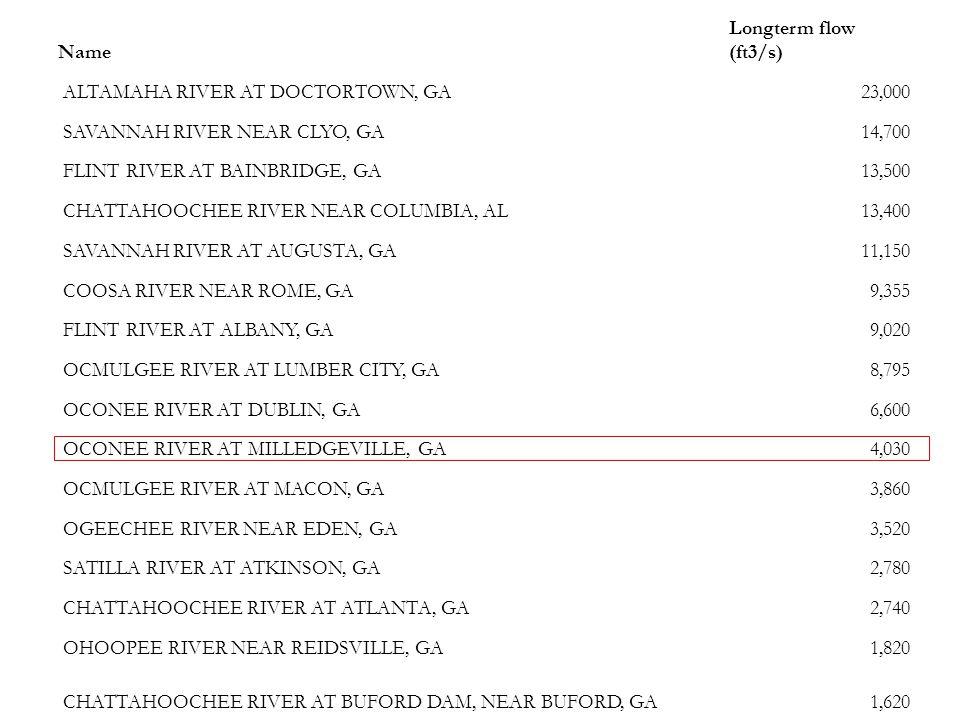 Name Longterm flow (ft3/s) ALTAMAHA RIVER AT DOCTORTOWN, GA. 23,000. SAVANNAH RIVER NEAR CLYO, GA.