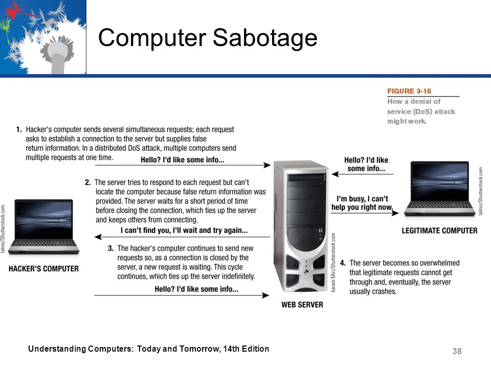 Computer Sabotage Understanding Computers: Today and Tomorrow, 14th Edition