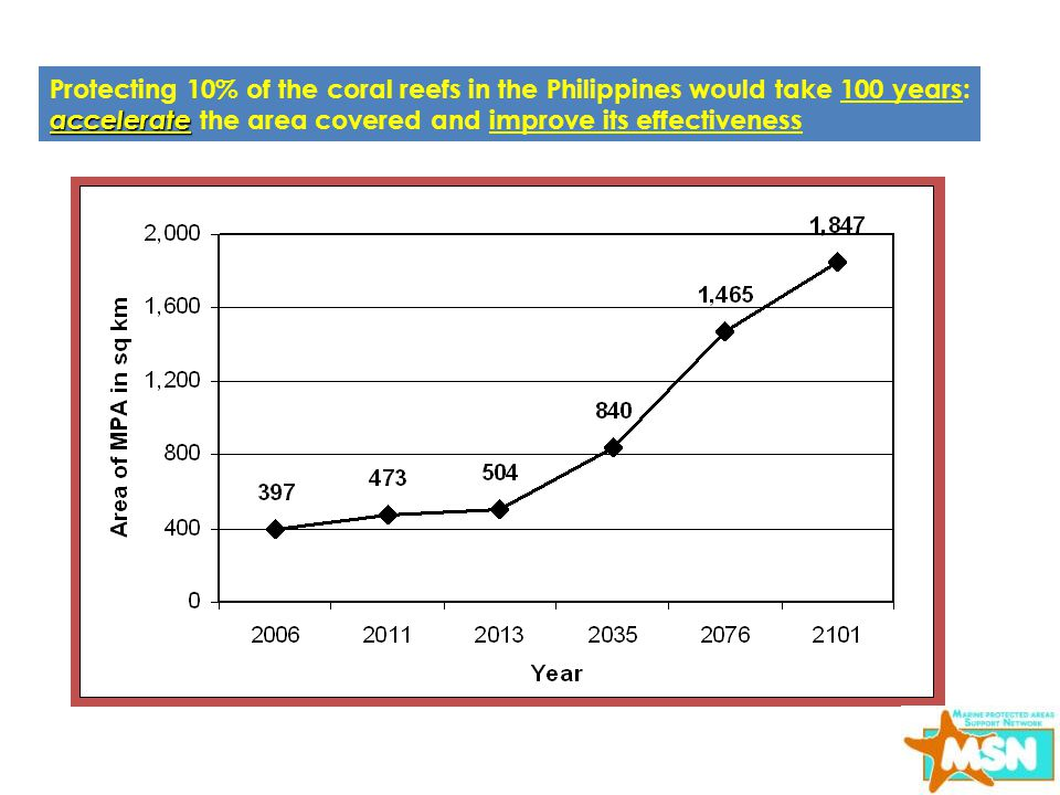 Protecting 10% of the coral reefs in the Philippines would take 100 years: accelerate the area covered and improve its effectiveness