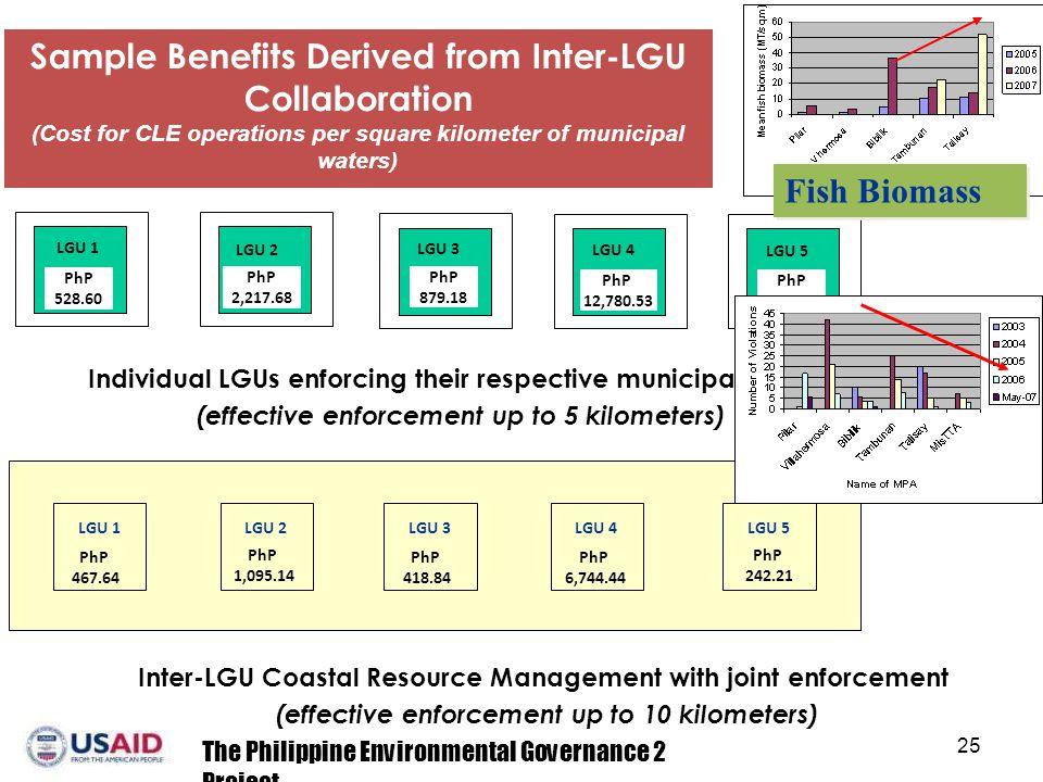 Sample Benefits Derived from Inter-LGU Collaboration