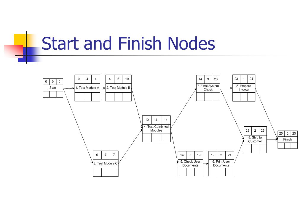 Start and Finish Nodes