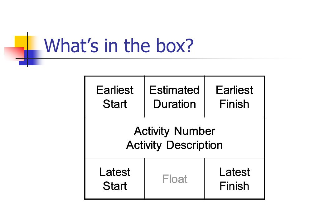 What's in the box Earliest Start Estimated Duration Earliest Finish