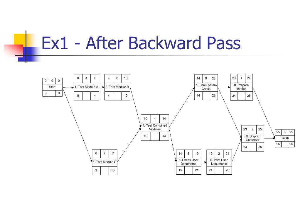 Ex1 - After Backward Pass