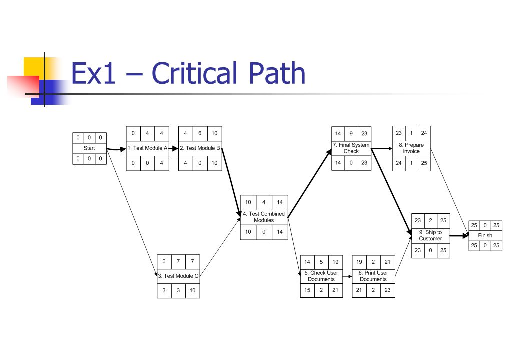 Ex1 – Critical Path