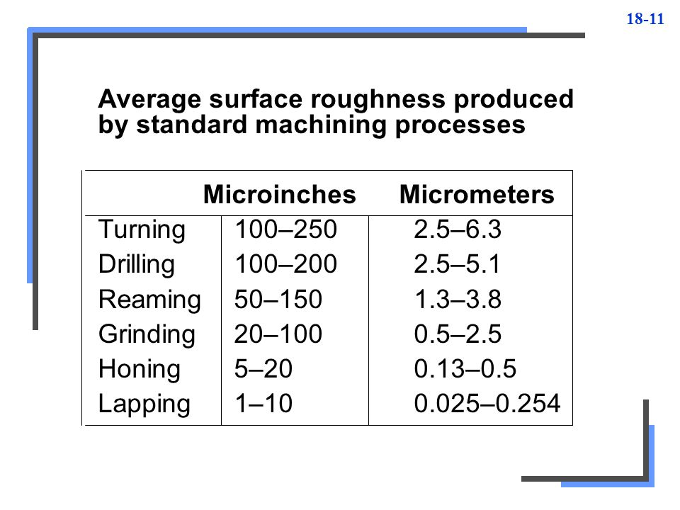 Average surface roughness produced by standard machining processes
