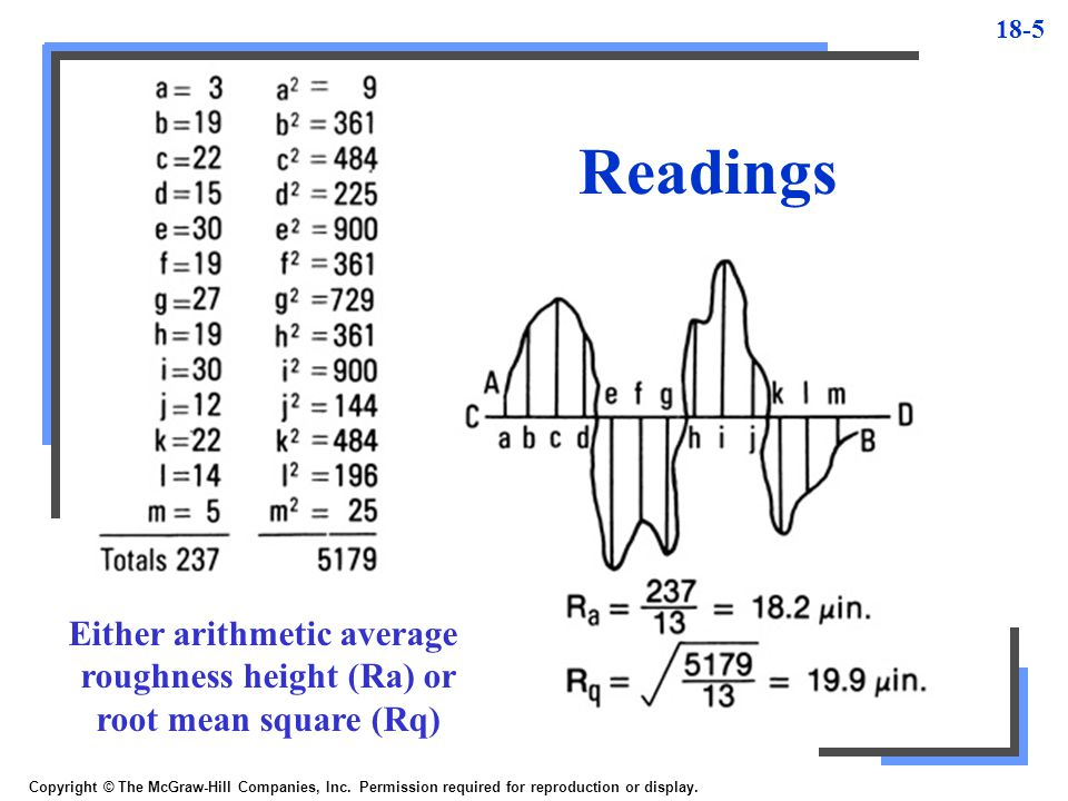 Readings Either arithmetic average roughness height (Ra) or root mean square (Rq)