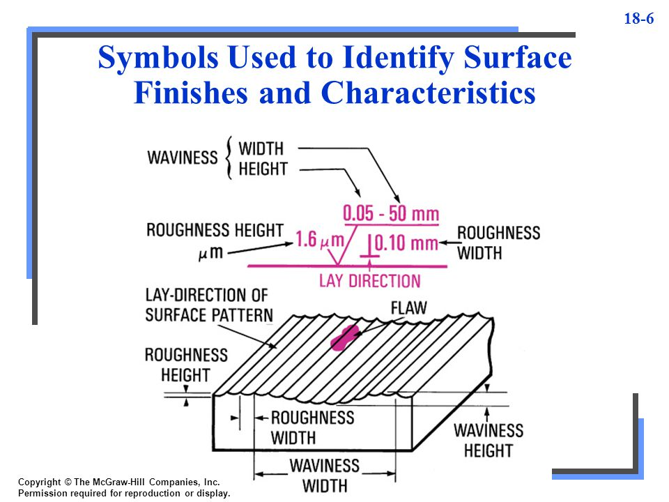 Symbols Used to Identify Surface Finishes and Characteristics