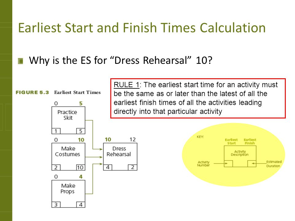Earliest Start and Finish Times Calculation