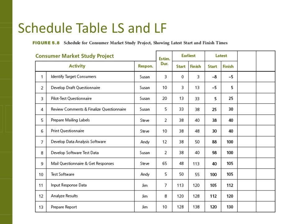 Schedule Table LS and LF