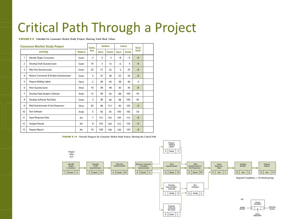 Critical Path Through a Project