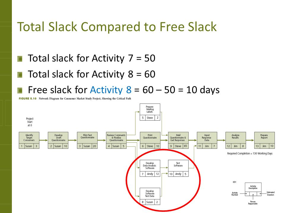 Total Slack Compared to Free Slack