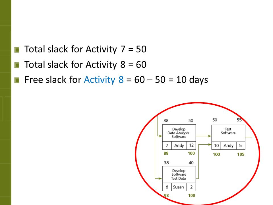 Total slack for Activity 7 = 50