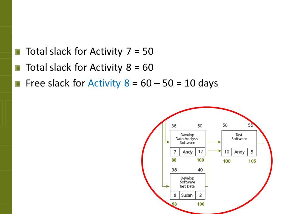 Total slack for Activity 7 = 50