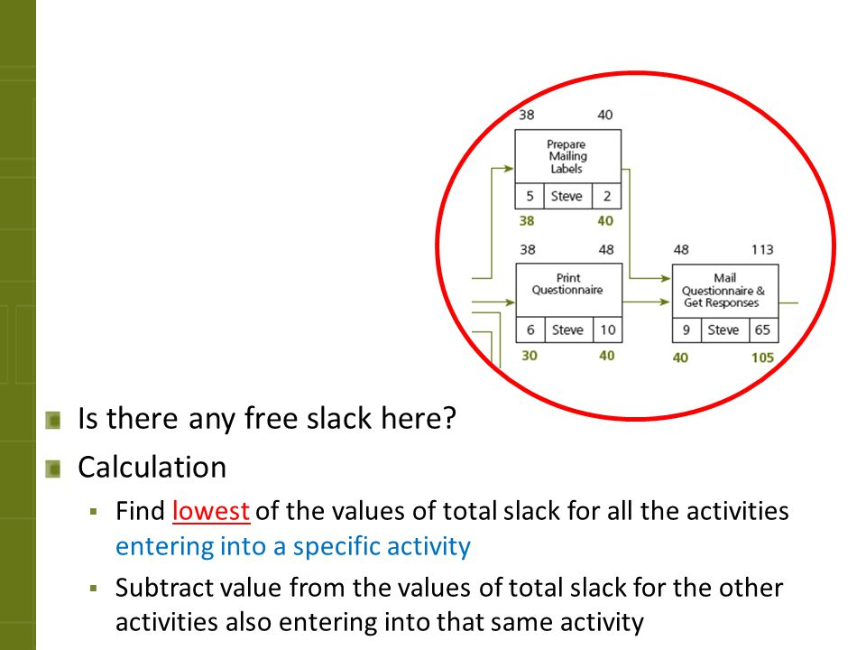 Is there any free slack here Calculation