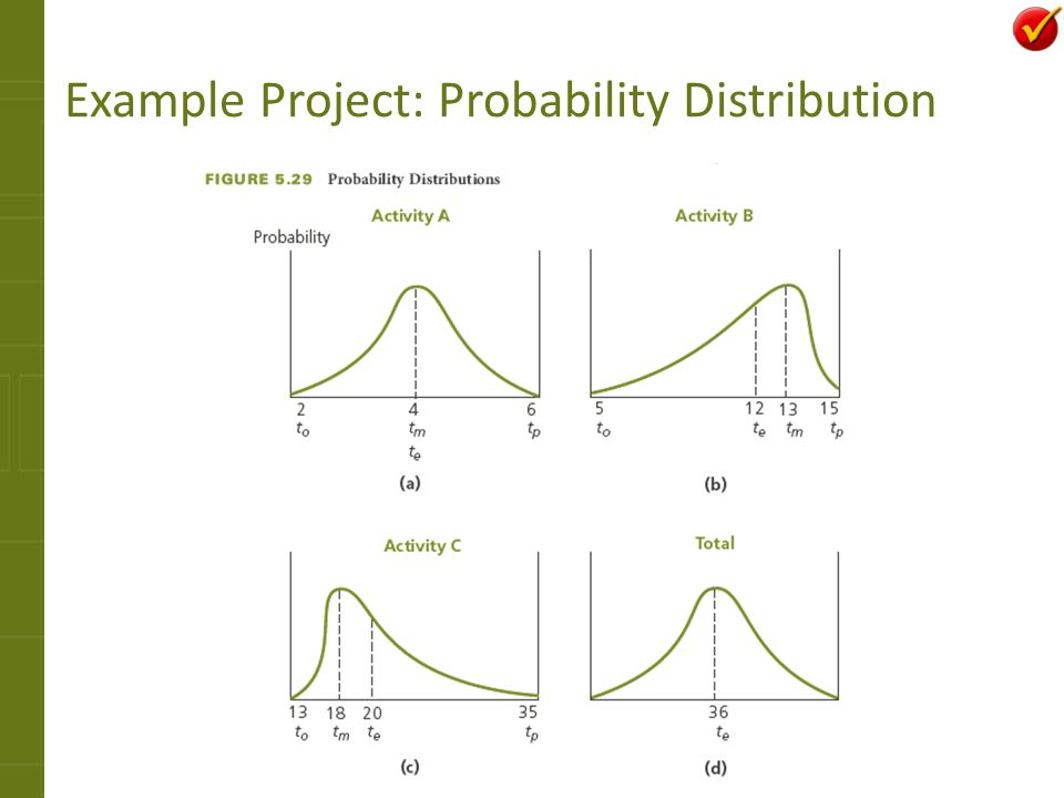 Example Project: Probability Distribution