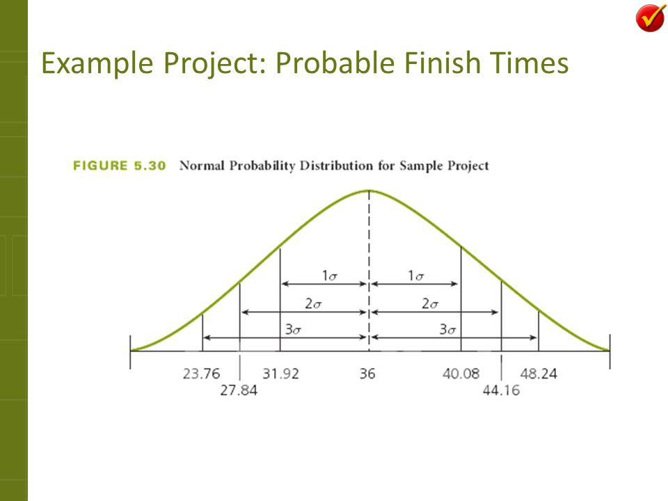 Example Project: Probable Finish Times