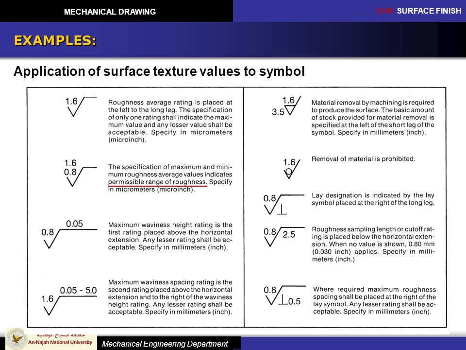 EXAMPLES: Application of surface texture values to symbol