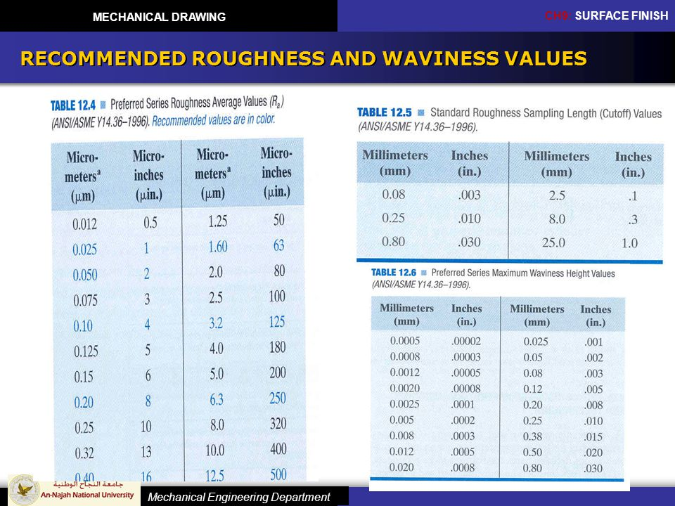 RECOMMENDED ROUGHNESS AND WAVINESS VALUES
