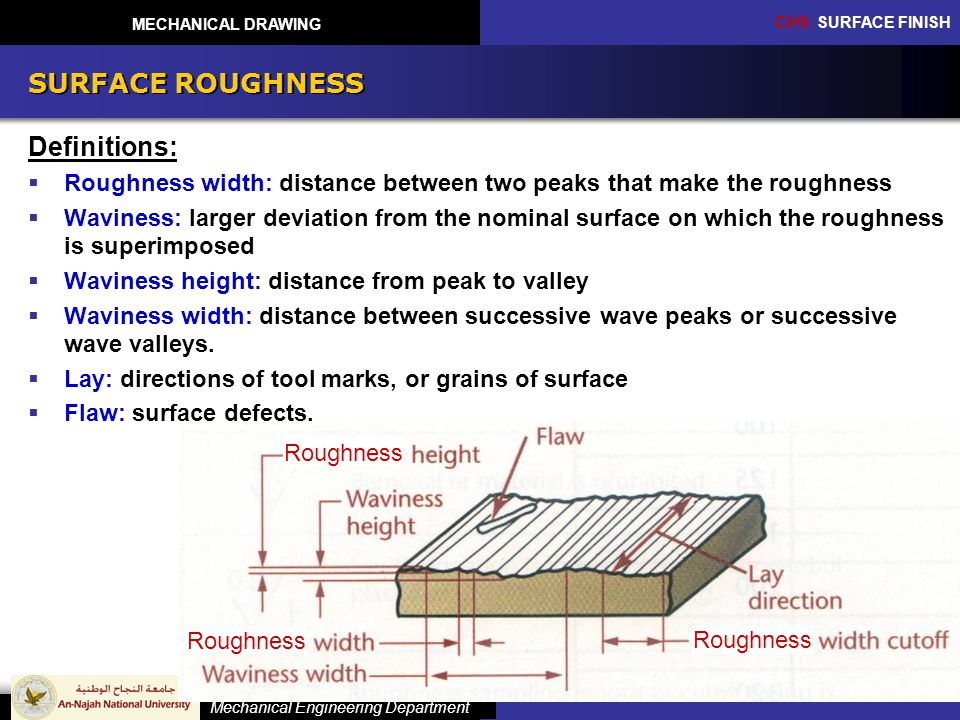 SURFACE ROUGHNESS Definitions: