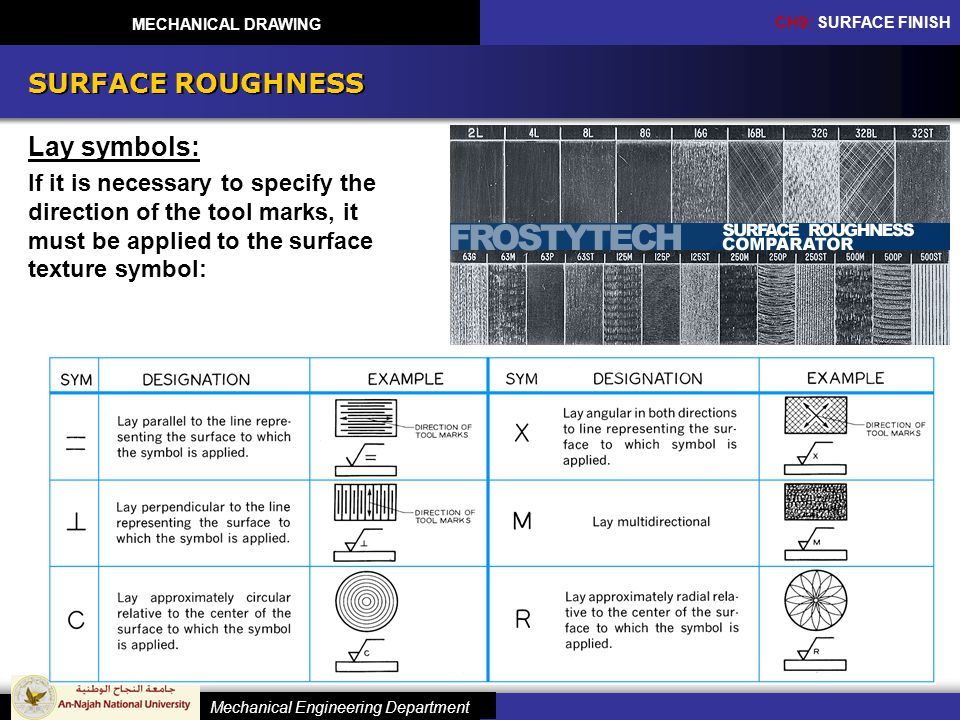 SURFACE ROUGHNESS Lay symbols: If it is necessary to specify the