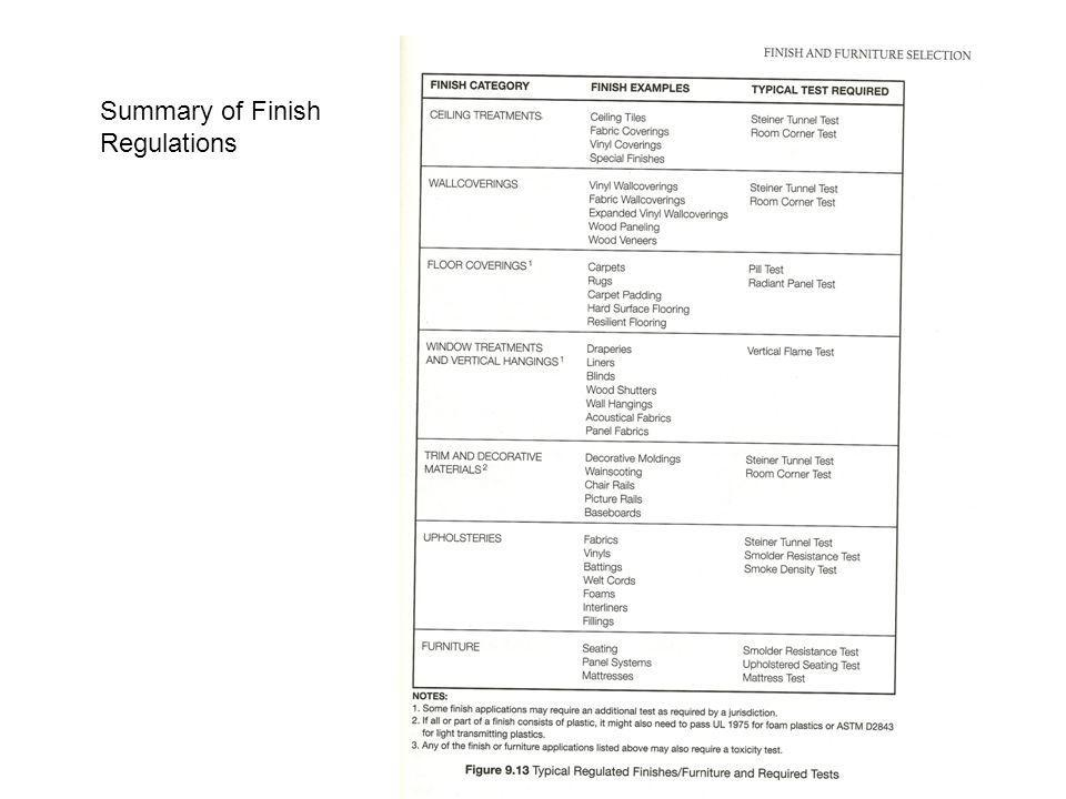Summary of Finish Regulations
