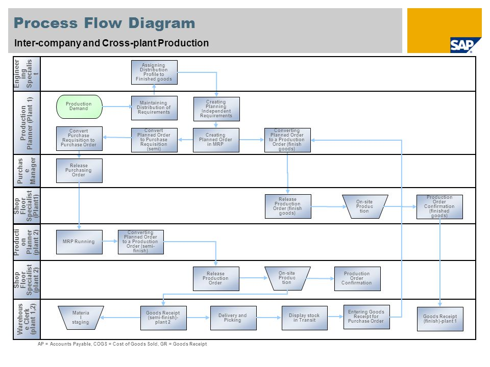 Process Flow Diagram Inter-company and Cross-plant Production