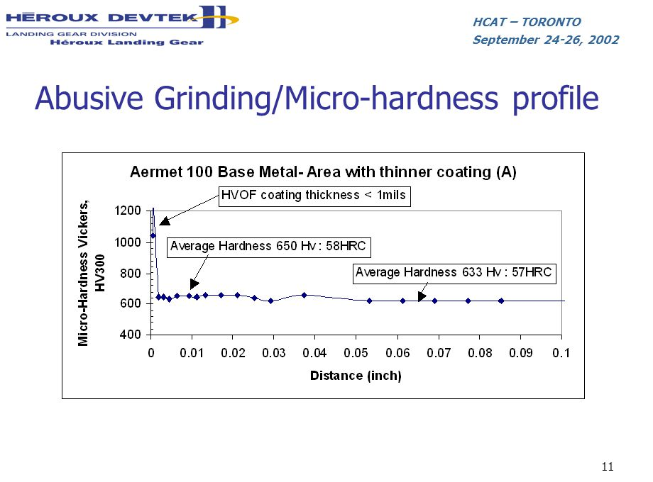 Abusive Grinding/Micro-hardness profile