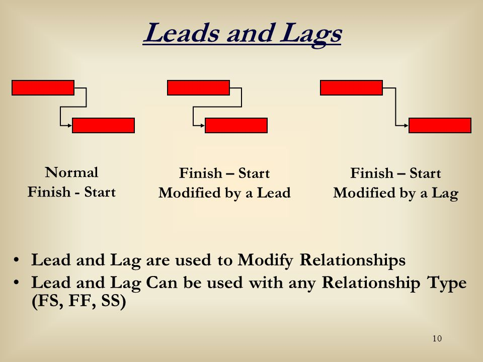 lead lag relationship definition urban