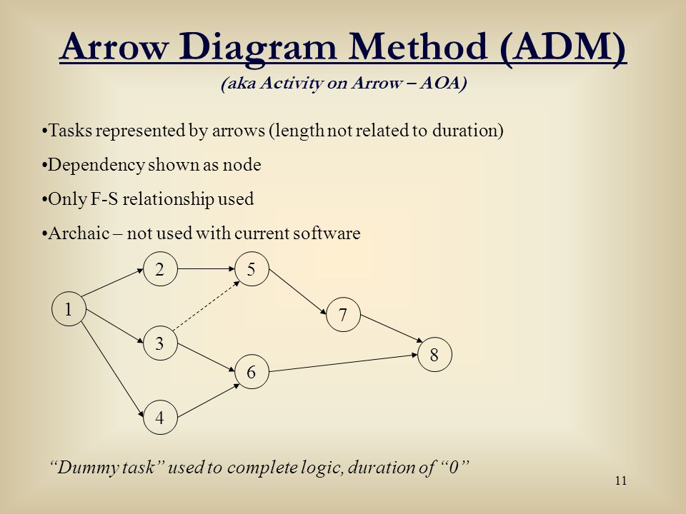 Arrow Diagram Method (ADM) (aka Activity on Arrow – AOA)