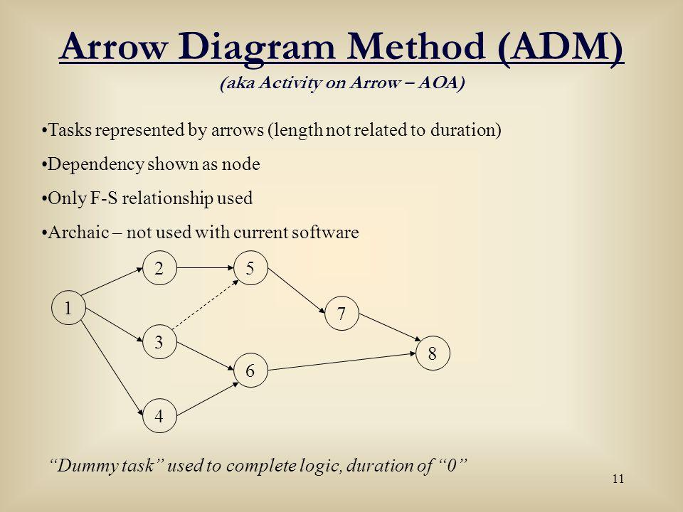 Arrow Diagram Method (ADM) (aka Activity on Arrow – AOA)