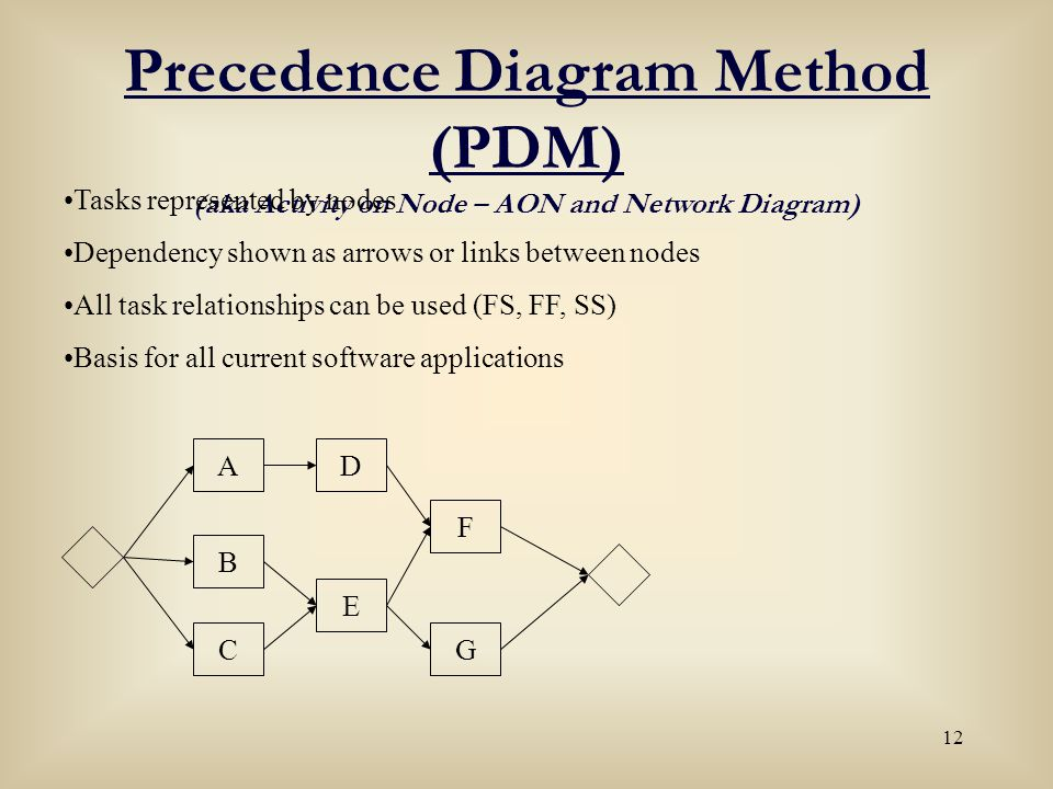 precedence diagram Title: precedence diagram methoddoc author: xppresp3 created date: 6/12/2009 12:38:26 pm.