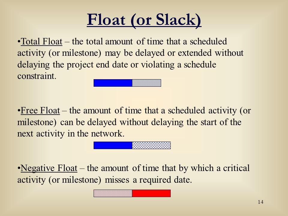 Float (or Slack)