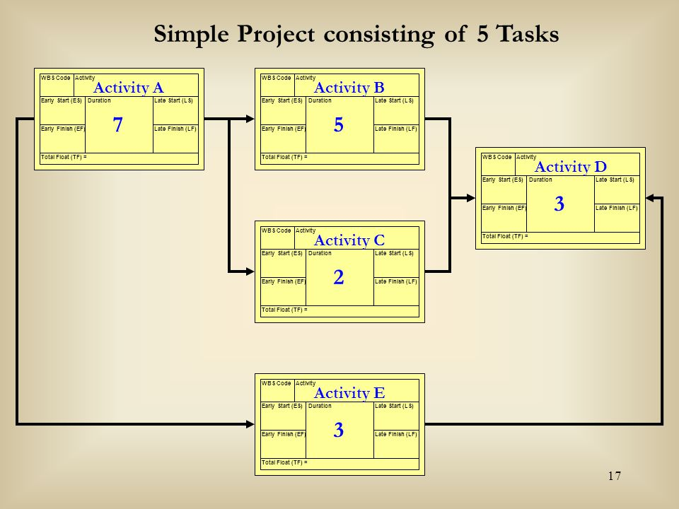 Simple Project consisting of 5 Tasks