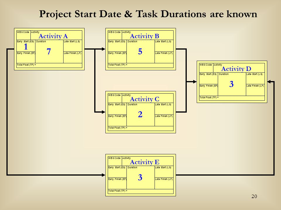 Project Start Date & Task Durations are known