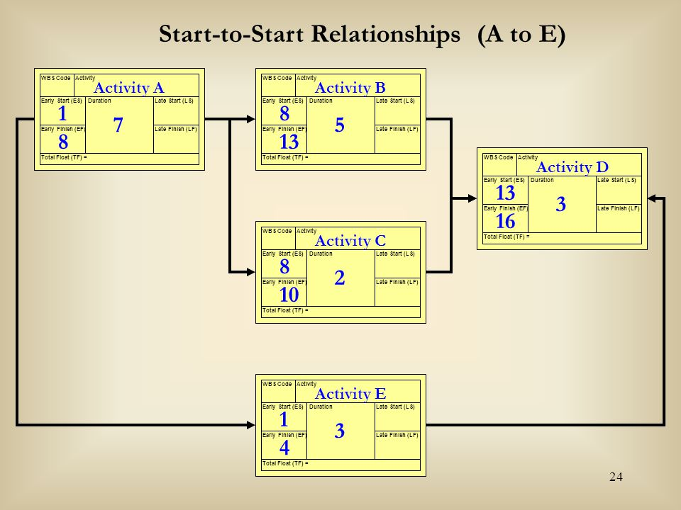 Start-to-Start Relationships (A to E)