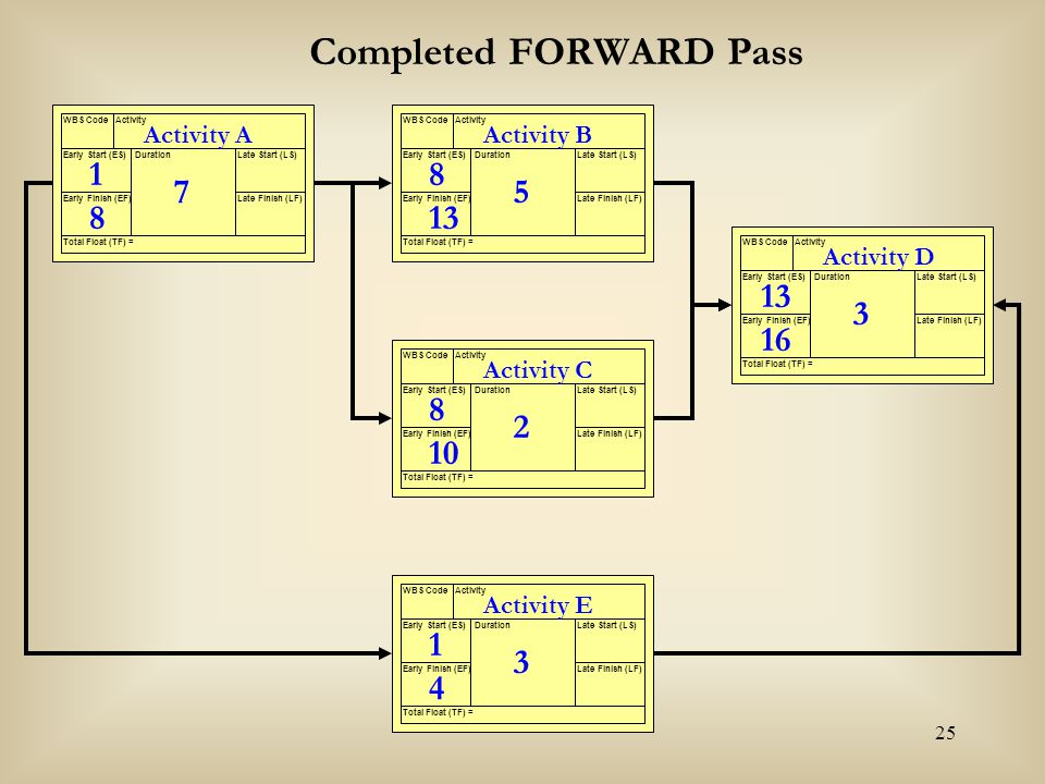 Completed FORWARD Pass