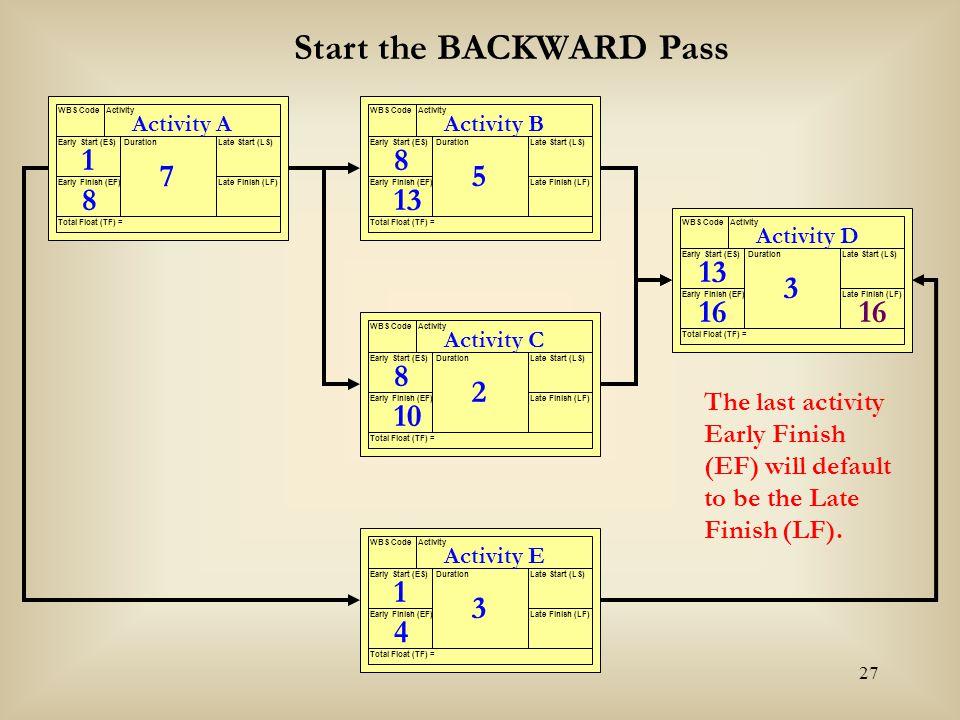 Start the BACKWARD Pass