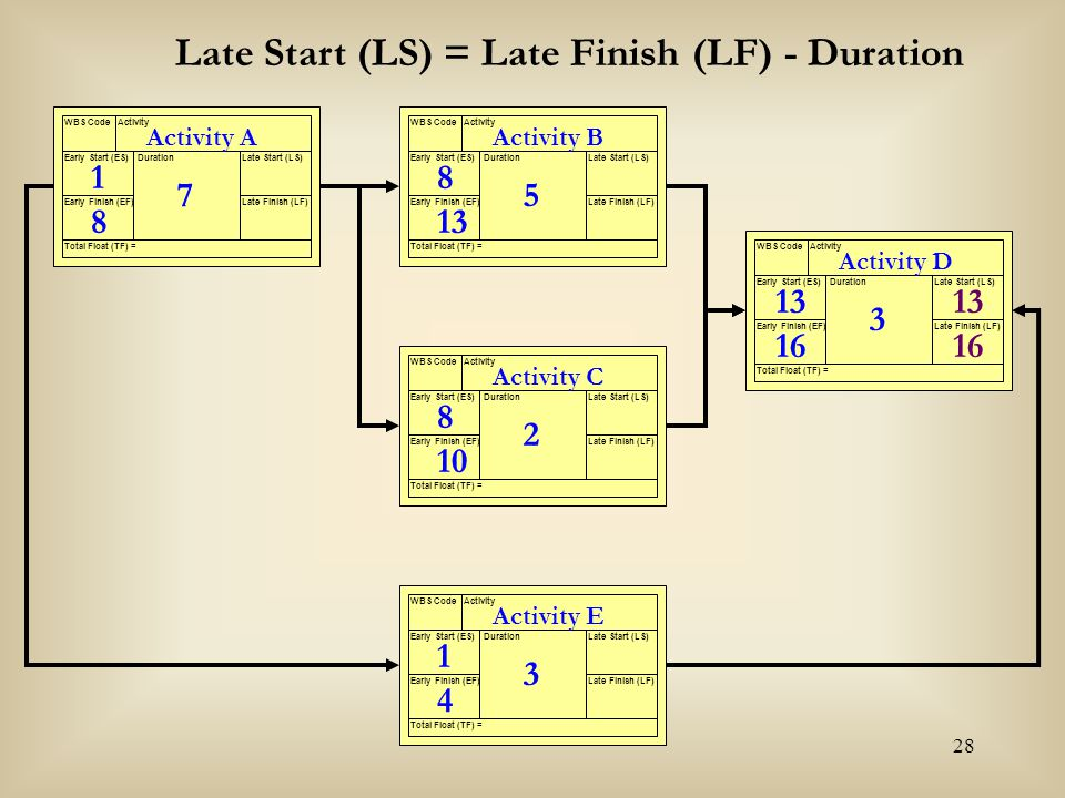 Late Start (LS) = Late Finish (LF) - Duration