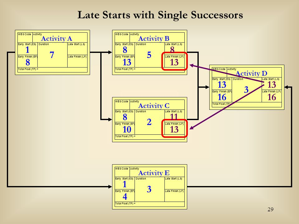 Late Starts with Single Successors